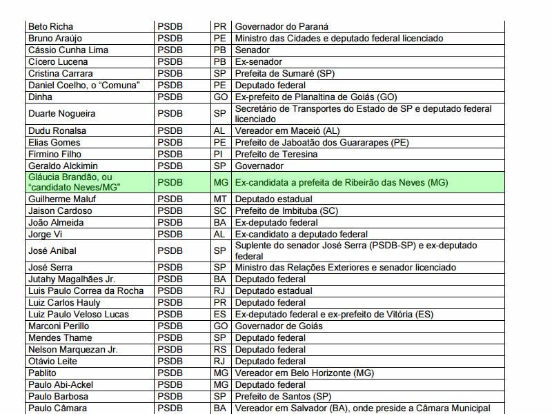 Nome de Gláucia Brandão aparece em atualização da lista da